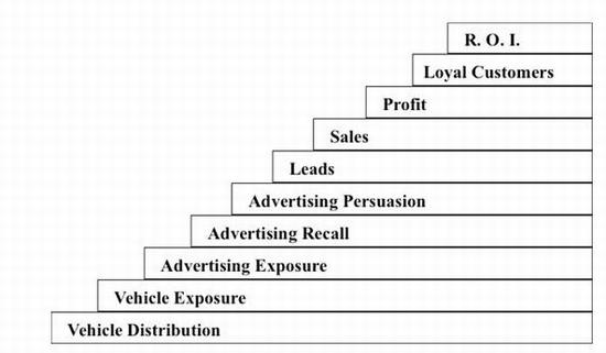 広告効果指標の階層レベル