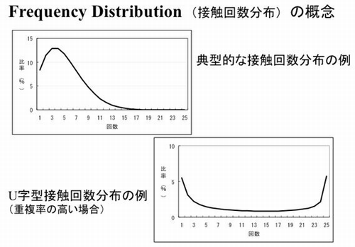 接触回数分布の概念