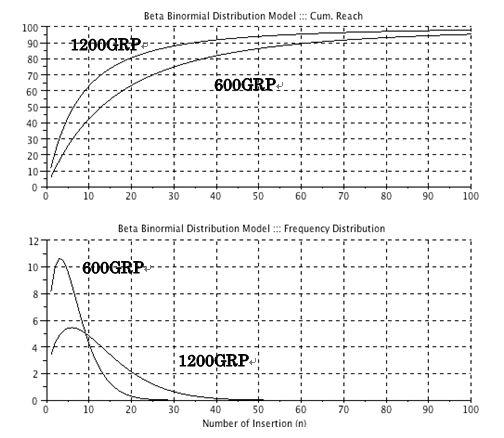 計画GRPの比較グラフ